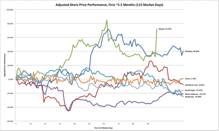 Marketo Price Performance